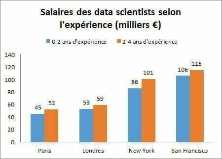 Salaire des data scientists