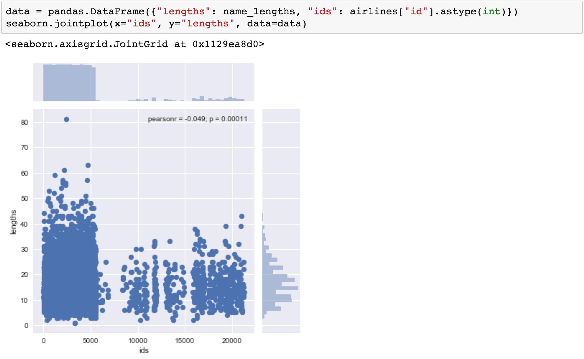 Visualisation de données en Python: comparaison d'outils 20