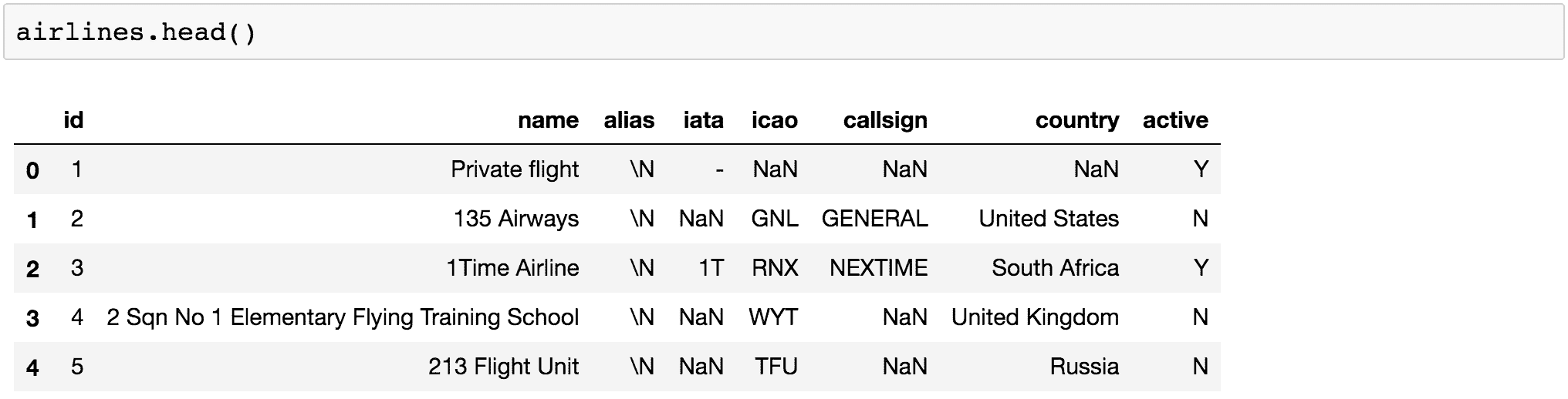 Visualisation de données en Python: comparaison d'outils 3