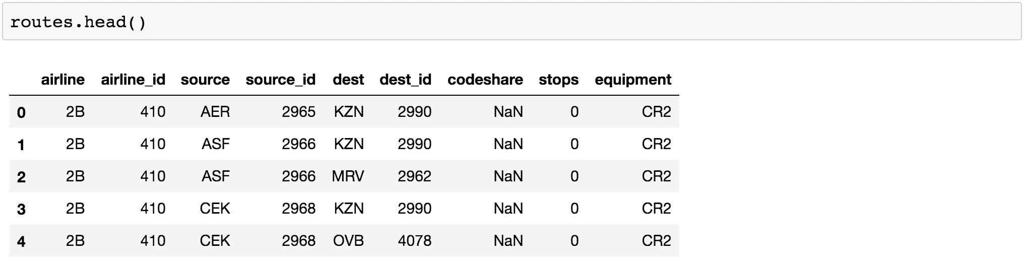 Visualisation de données en Python: comparaison d'outils 4