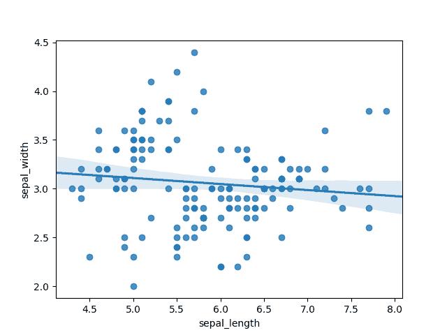 graphique régression linéaire