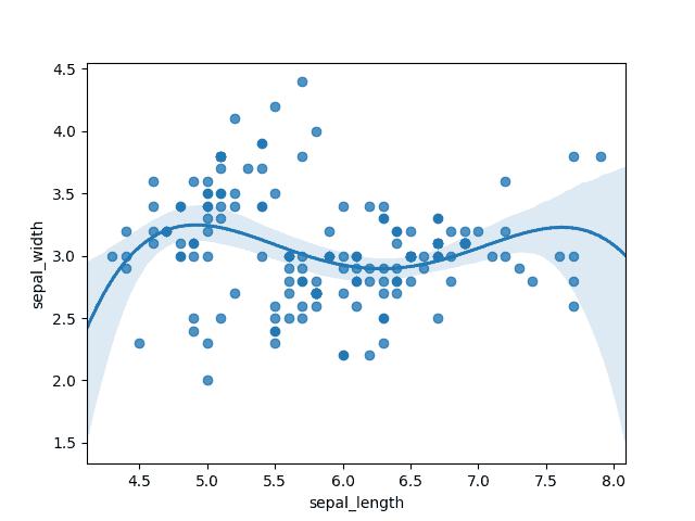 graphique régression polynomiale