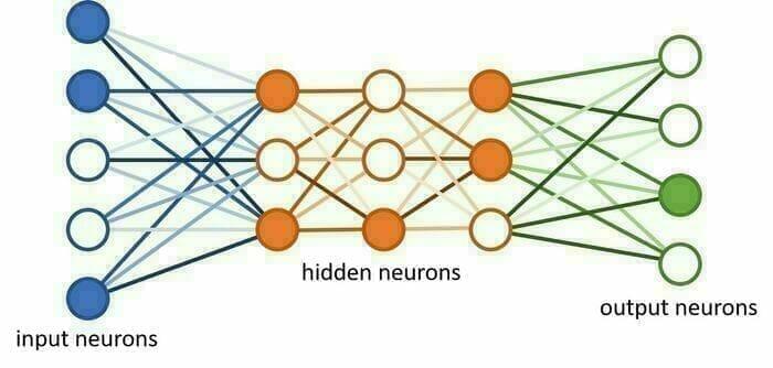 schéma simple réseaux de neurones