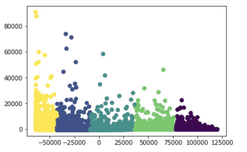 machine learning avec python : graphique nuage de points des clusters