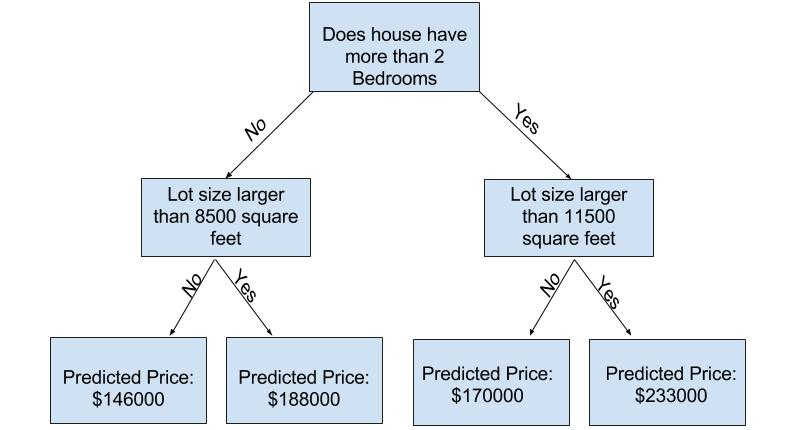 Exemple d'arbre de décision