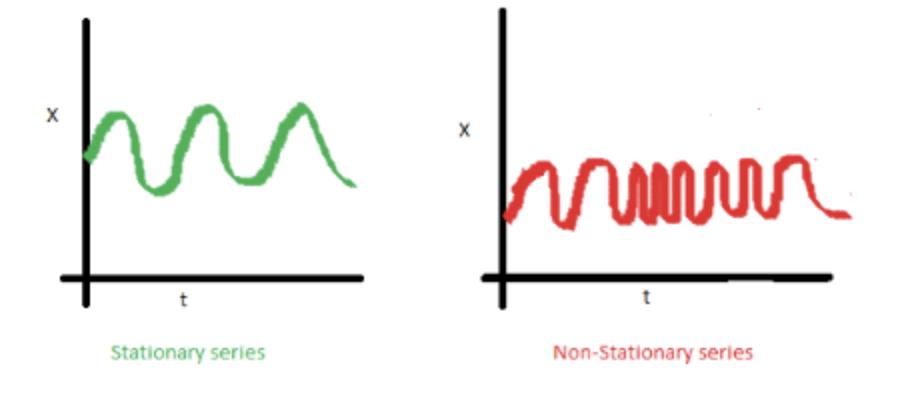 Modèle ARIMA avec Python - Prévisions de séries temporelles 4