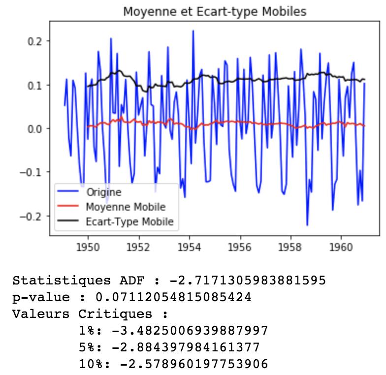 Modèle ARIMA avec Python - Prévisions de séries temporelles 12
