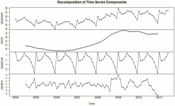 Modèle ARIMA avec Python - Prévisions de séries temporelles 1