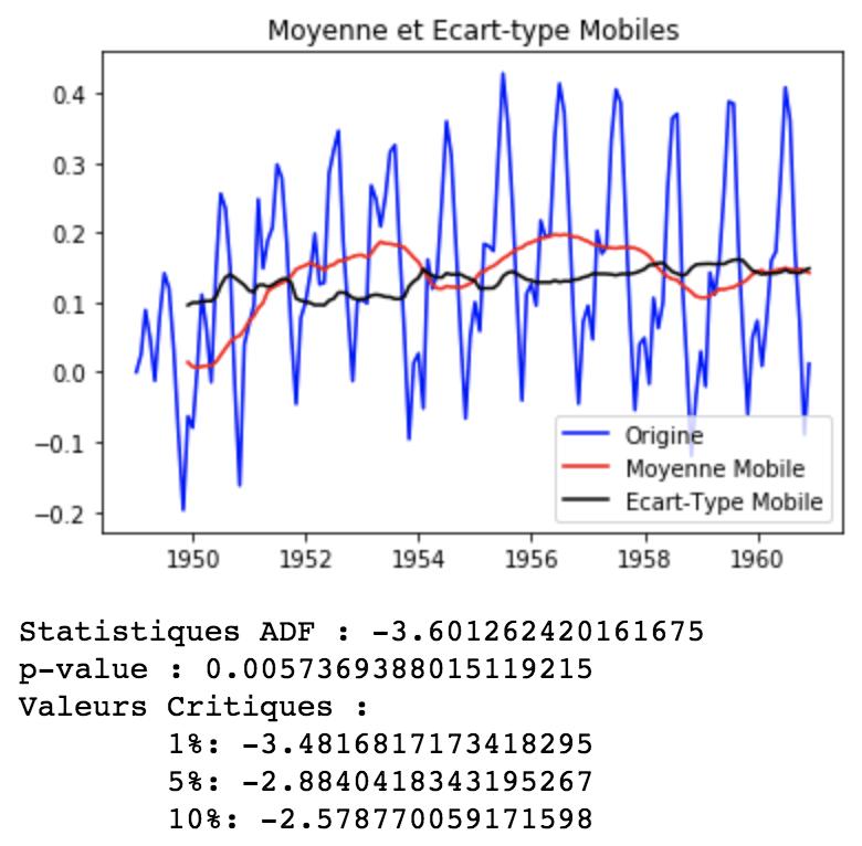 Modèle ARIMA avec Python - Prévisions de séries temporelles 11