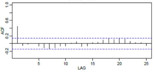 Modèle ARIMA avec Python - Prévisions de séries temporelles 18