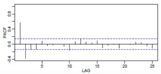 Modèle ARIMA avec Python - Prévisions de séries temporelles 17