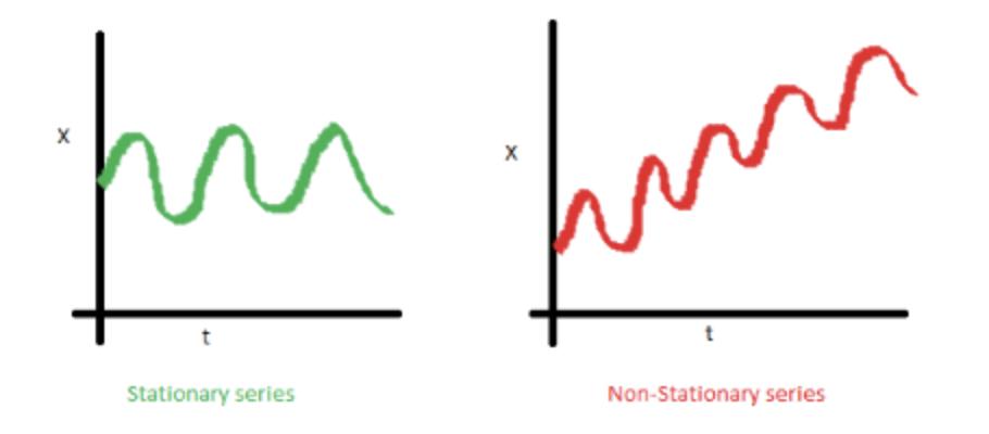 Modèle ARIMA avec Python - Prévisions de séries temporelles 2