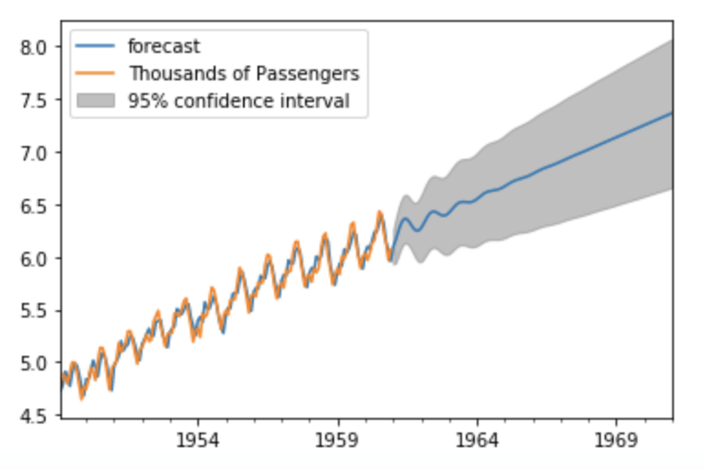 Modèle ARIMA avec Python - Prévisions de séries temporelles 20