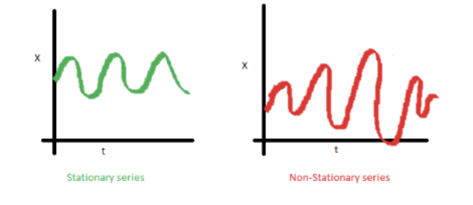 Modèle ARIMA avec Python - Prévisions de séries temporelles 3