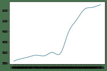 Matplotlib - Visualisation de données 1