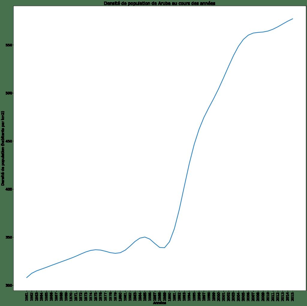 Matplotlib - Visualisation de données 2