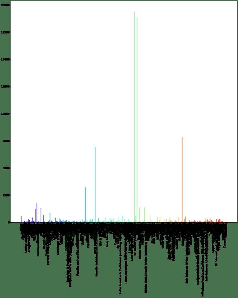 Matplotlib - Visualisation de données 3