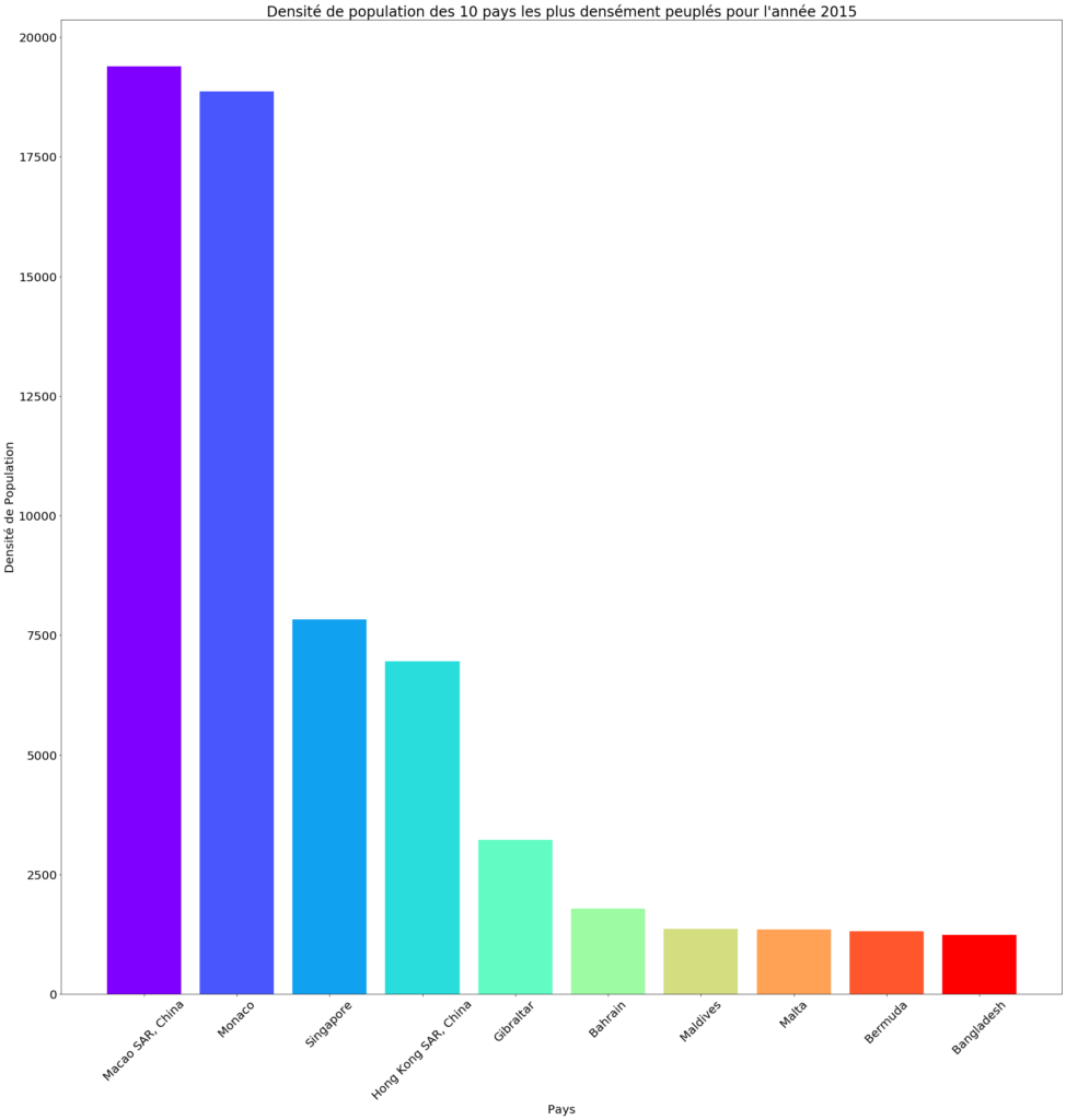Visualisation de données : Les 10 pays les plus densément peuplés en 2015