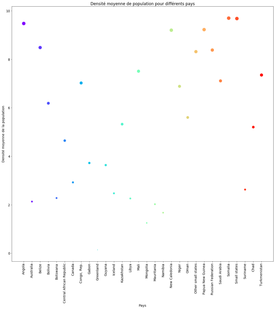 Visualisation de données : Pays dont la densité moyenne de population est inférieure à 10