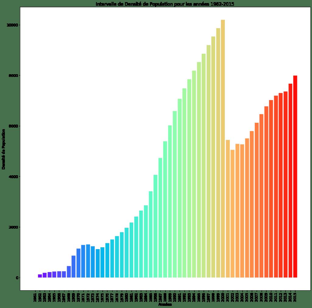 Visualisation de données : Intervalle de la densité de Population