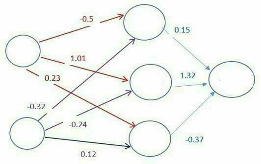 Comment fonctionne le Deep Learning : Poids des liaisons