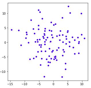 Guide des visualisations de données Python avec Seaborn et Matplotlib 4