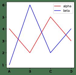 Guide des visualisations de données Python avec Seaborn et Matplotlib 14