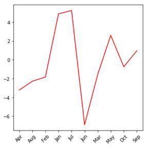 Guide des visualisations de données Python avec Seaborn et Matplotlib 5