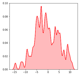 Guide des visualisations de données Python avec Seaborn et Matplotlib 8
