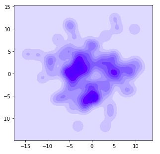 Guide des visualisations de données Python avec Seaborn et Matplotlib 9