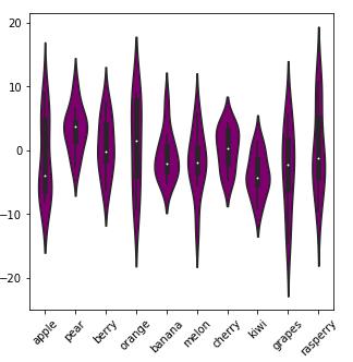 Guide des visualisations de données Python avec Seaborn et Matplotlib 11