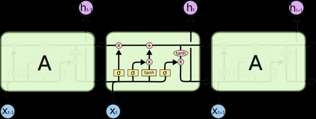 Réseau de neurones LSTM
