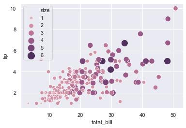 Guide des visualisations de données Python avec Seaborn et Matplotlib 17