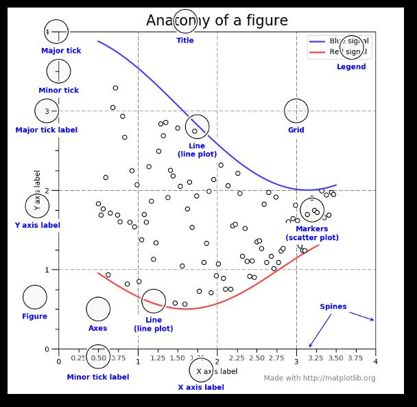 Visualisations de données Python