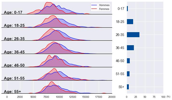 Guide des visualisations de données Python avec Seaborn et Matplotlib 19