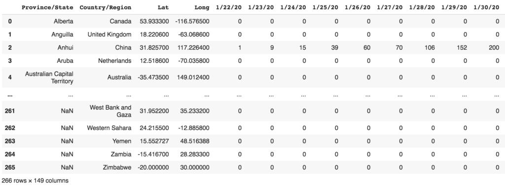 Analyse de données sur le Covid-19 avec Python, NumPy et Pandas 2