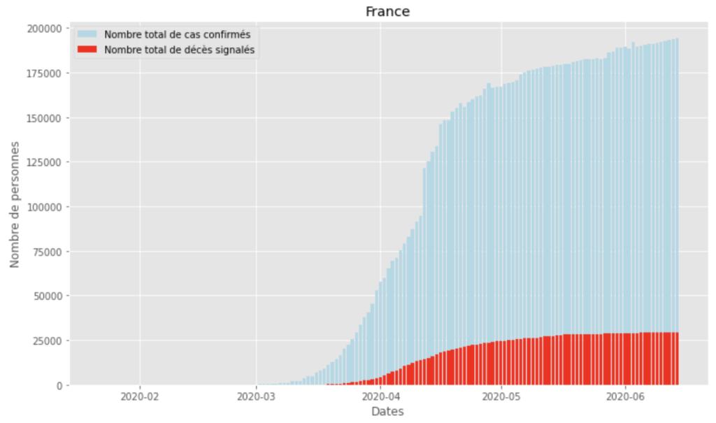 Visualisation de données du Covid-19 4