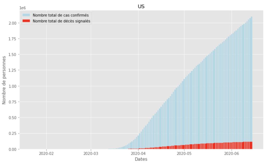 Visualisation de données du Covid-19 2
