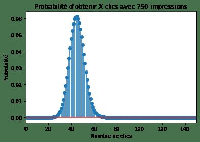 Probabilité d'obtenir X clics à partir de 750 impressions, en considérant un taux de clics (ou CTR) de 6%
