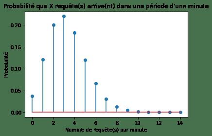 La probabilité d'avoir X requêtes/demandes sur une période d'une minute, basé sur le taux moyen de 3,3