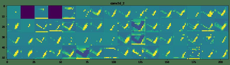Réseau de neurones convolutif : Visualisation de l'activation intermédiaire 12